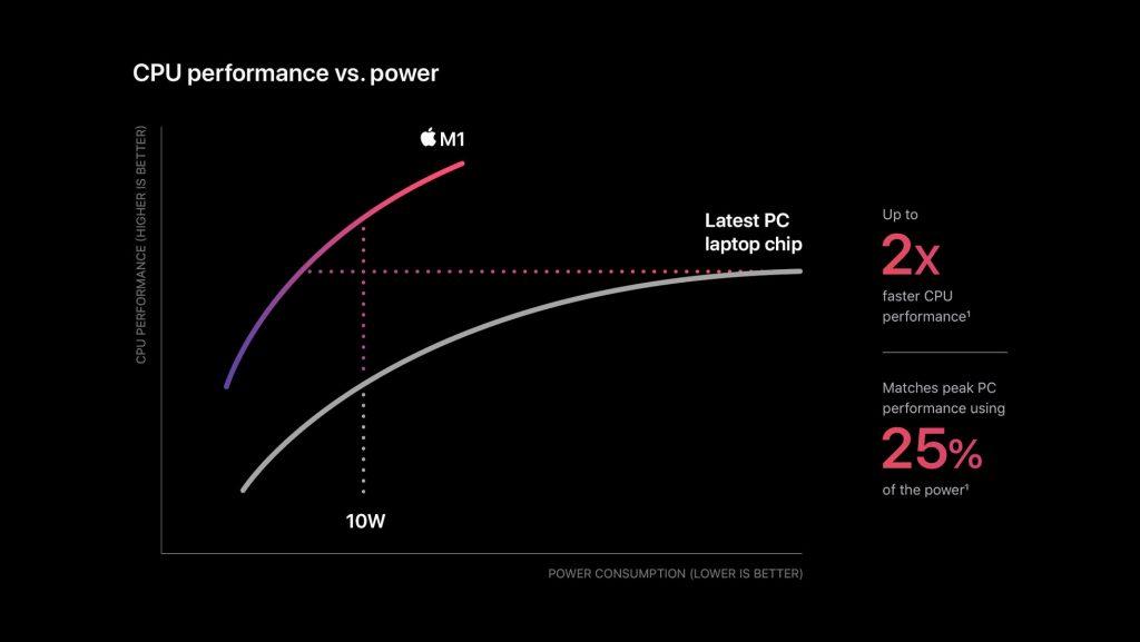 Apple M1 Chip Cpu Power